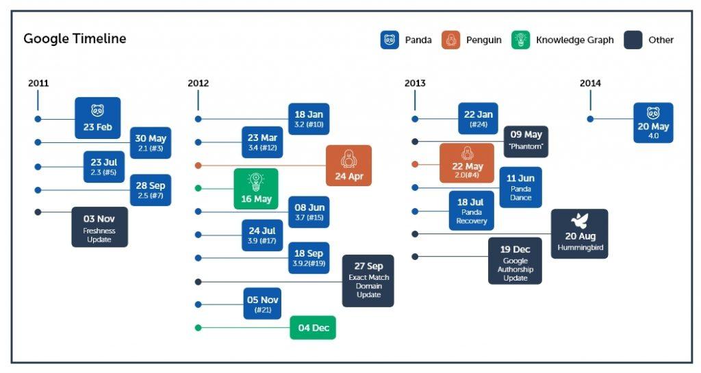 Proprietary SEO Strategy - Google Algorithm Timeline