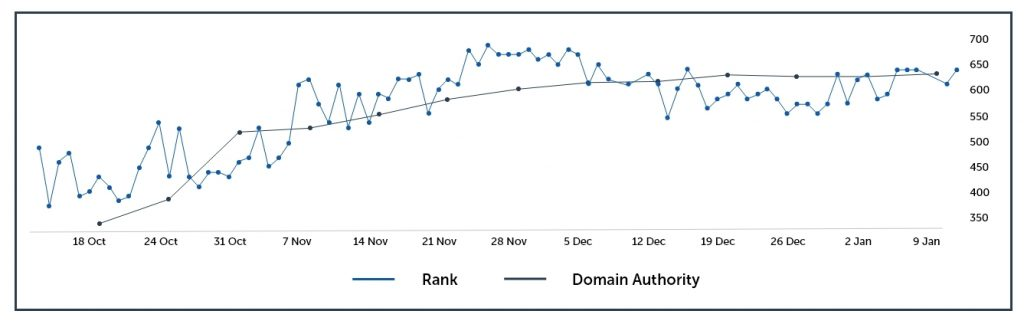 Proprietary SEO Strategy - Rank and DA chart