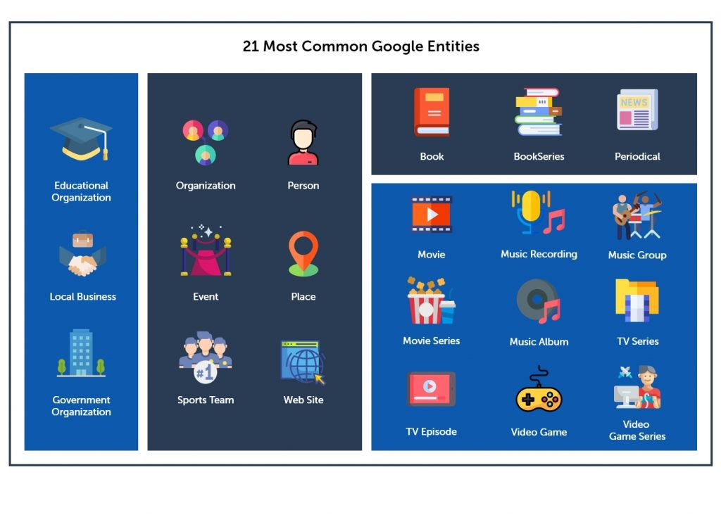 21 Most Common Google Entities